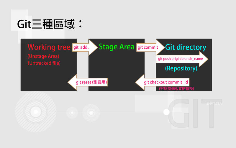 Git 三種區域.jpg