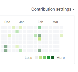 3/21 ORID (contributions on github) « My Full Stack RoR Journey