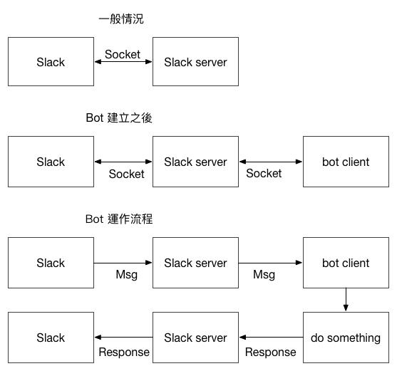 slack_bot.png