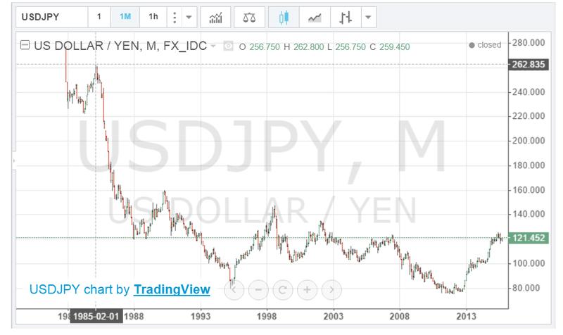 japenese_yen_historical_chart.png