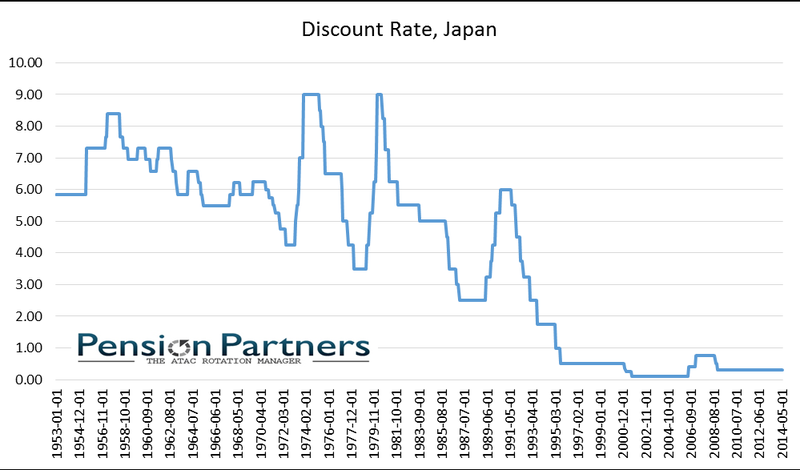 japan discount rate chart.png