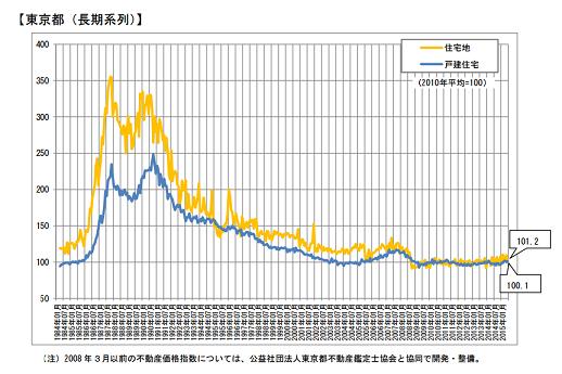 japan  tokyo real estate index.png