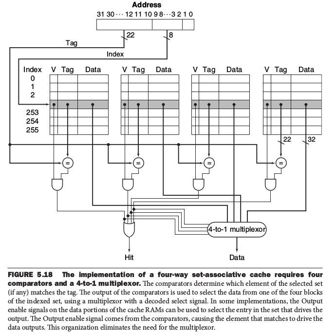 four<em>way</em>set.png&#8221; /></p> <p>以上就是cache的簡易介紹,詳情請翻閱你手邊的算盤書。</p> <p>資料來源:</p> <ul> <li>白算盤書</li> <li>http://www.cs.iit.edu/~virgil/cs470/Book/chapter9.pdf</li> </ul> <div class='sfsi_Sicons' style='width: 100%; display: inline-block; vertical-align: middle; text-align:right'><div style='margin:0px 8px 0px 0px; line-height: 24px'><span></span></div><div class='sfsi_socialwpr'><div class='sf_fb' style='text-align:left;vertical-align: middle;width:125px'><div class=