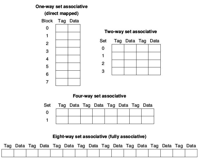 set_associative.png