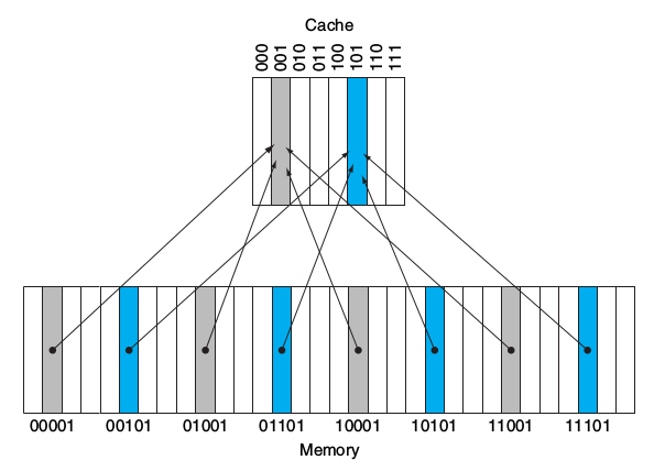 direct<em>map</em>cache_memory.png&#8221; /><br /> direct-map顧名思義,就是直接根據記憶體位置,把所有區塊平均分配給cache。看圖應該就能理解配置的方法,cache內有000~111 8個block,memory內有00000~11111 32個block,memory內的block index結尾只要等於cache index,就代表該block可以被放到該cache的該位置。也就是灰色的部份(00001, 01001, 10001, 11001)都可以被放到cache 001 block內。</p> <h3>tag</h3> <p>但這樣設計的問題就是,我要怎麼知道我想要的記憶體資料剛好在cache內?<br /> 答案是<strong>多設計一個tag欄位</strong>,讓tag紀錄該cache所紀錄的資料在原本記憶體中的位置。tag不需要完整紀錄該cache存放內容的記憶體位址,他只要紀錄前面幾個bit就好了。以上圖為例,我想知道cache index 001到底是存放(00001, 01001, 10001, 11001),只要額外紀錄前兩個bit就好。</p> <h3>valid bit</h3> <p>另外cache還需要valid bit,來紀錄該cache是否包含有效資訊。例如處理器剛啟動時,cache內並沒有任何東西,此時cache內容全是無效的,要經過一段時間才會塞滿內容。</p> <h3>實際範例</h3> <p><img src=