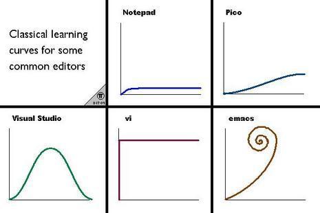 經典的編輯器學習曲線圖