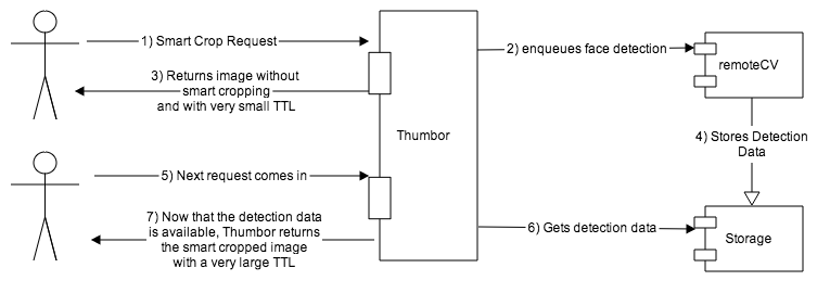 thumbor_smart_diagram.png