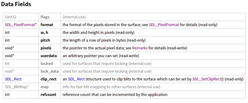 SDL_Surface,資料來自SDL wiki