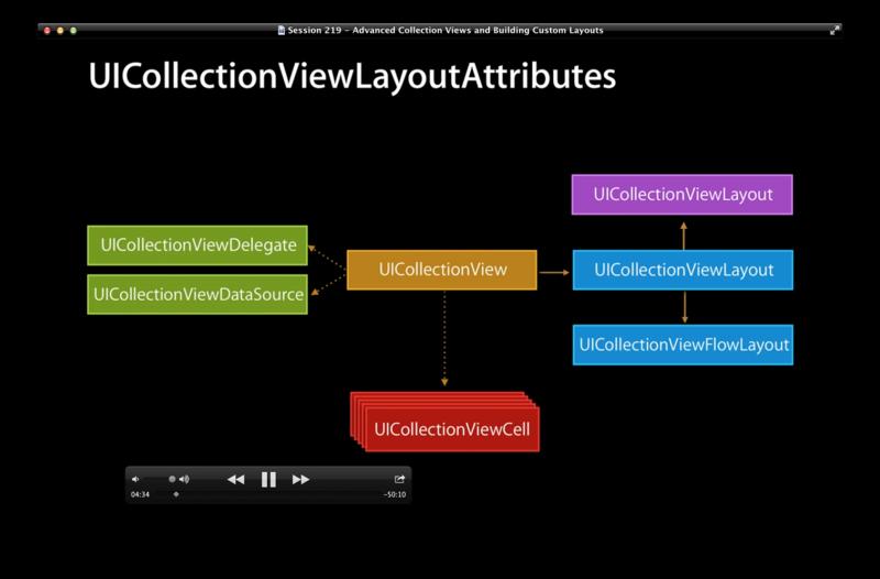 Collection View Custom Layouts « allenlinli's Blog