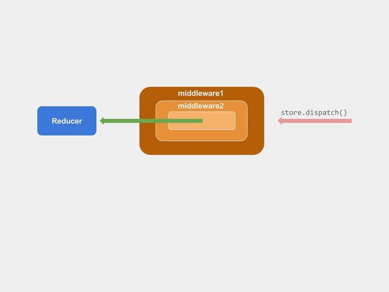 Redux-middleware.jpg